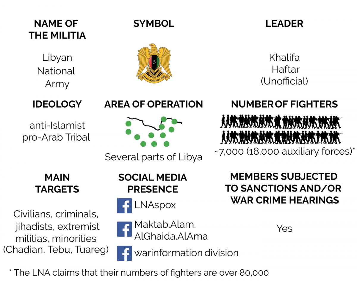 Kingdom of Militias: Libya's Second War of Post-Qadhafi