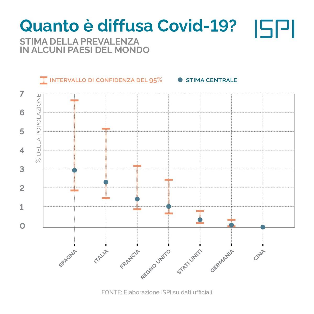Coronavirus Il Sogno Dell Immunita Ispi