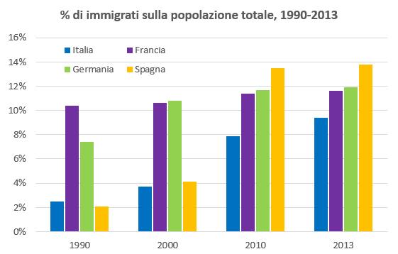 Quanti sono gli immigrati in italia ispi for Quanti sono i senatori in italia